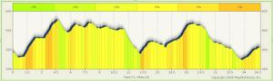 Manchester City Marathon: Course Map and Elevation Profile