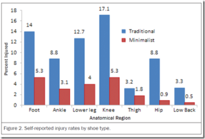 Minimalist Running Results in Fewer Injuries?: Survey Suggests that Traditionally Shod Runners are 3.41 Times More Likely to Get Hurt