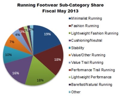 Popular Shoe Brands List