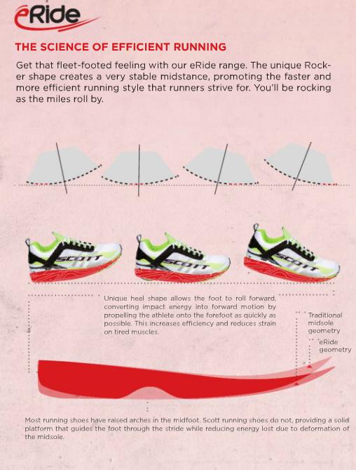 Rocker Running Shoes