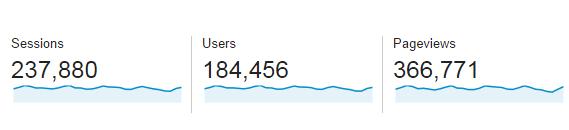 Last Month Blog Stats