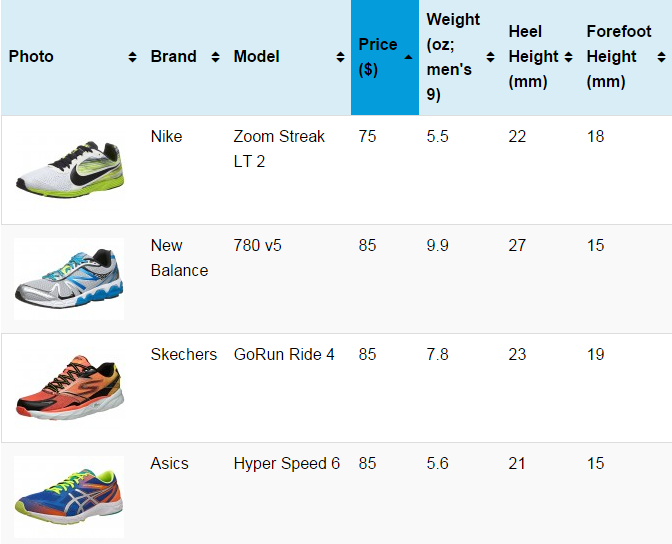 Choosing a Running Shoe – Sort By Price, Weight, Stack Height,  Heel-Forefoot Drop