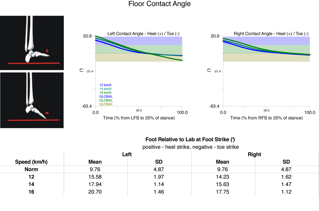 floor contact angle